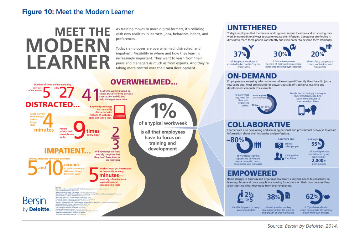 Meet the Modern Learner