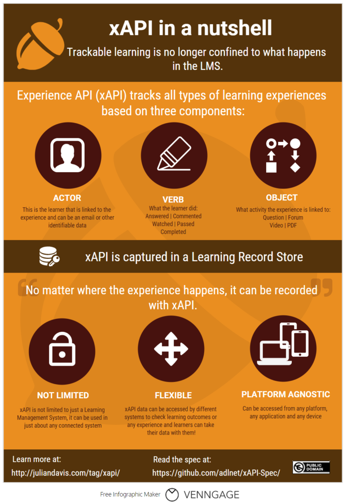 Infographic - xAPI in a nutshell | Julian Davis - Adult